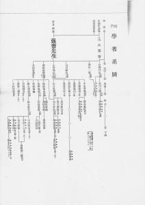 崎門学者系図